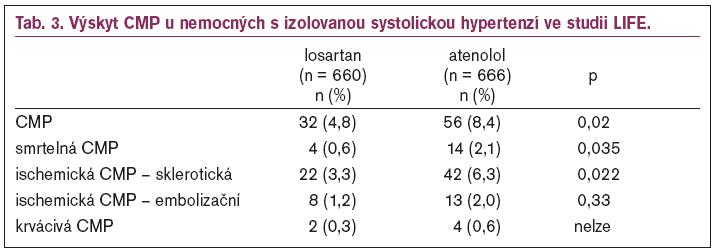Výskyt CMP u nemocných s izolovanou systolickou hypertenzí ve studii LIFE.