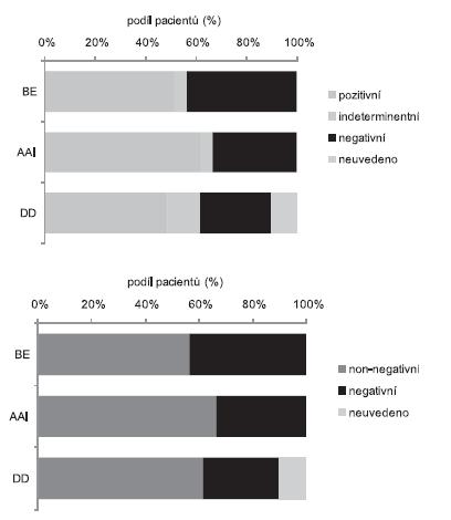 Srovnání výsledků MTWA u bicyklové ergometrie (BE), síňové stimulace (AAI) a dvoudutinové stimulace (DD) Výsledky srovnání: BE x AAI: p = 0,721; BE x DD: p = 0,302; AAI x DD: p = 1,000