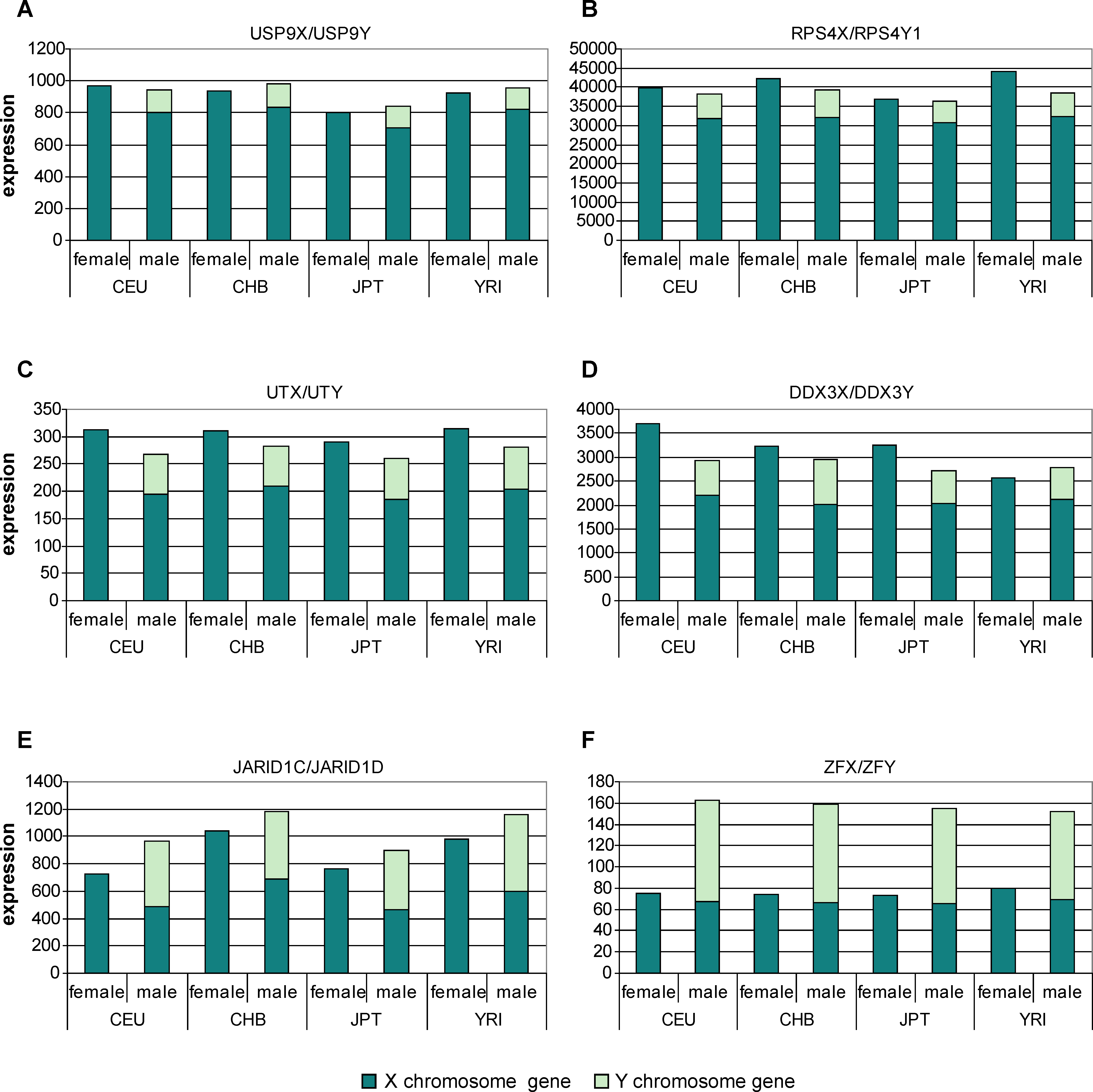 Evidence That Expression of the Y-linked Copy of XY Gene Pairs Can Maintain Dosage Compensation