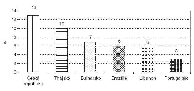 Fyzické násilí ve zdravotnictví v mezinárodním srovnání Zdroj: Čabanová, Dobiášová, Hnilicová, 2005