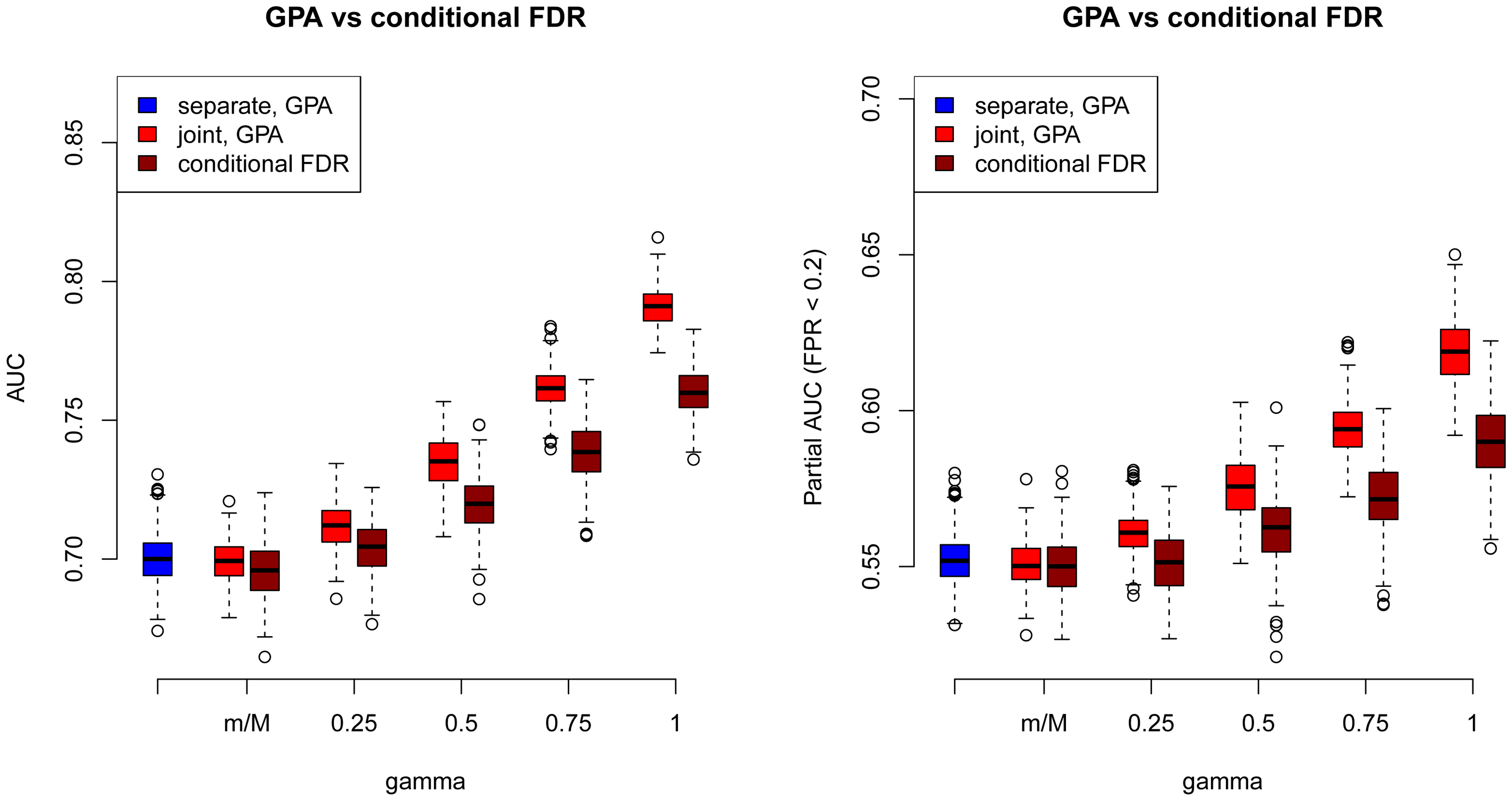 Comparisons of receiver operating characteristic curves measured by AUCs (Left) and partial AUCs (Right) between GPA and the conditional FDR approach at sample size =5000 and number of risk SNPs =1000.