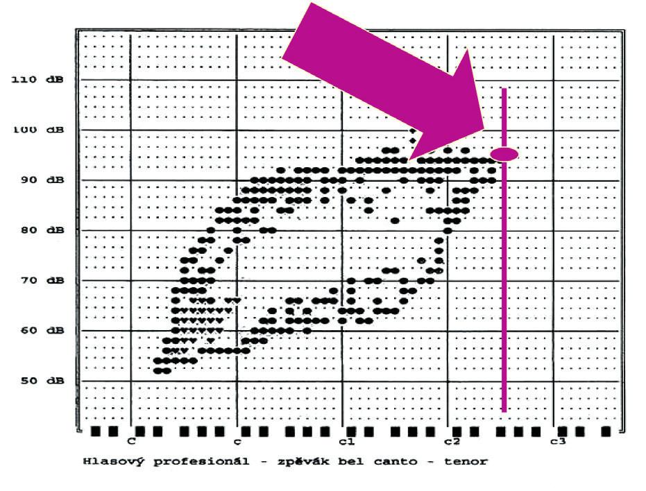 Nejvyšší dosažená frekvence v Hz (Fo-High).