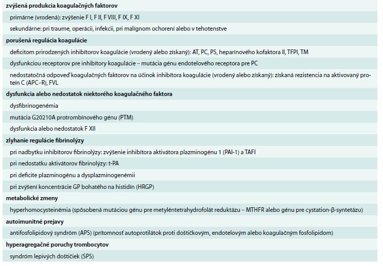 Príčiny trombofilných stavov.