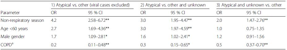 Three multivariable logistic regression sensitivity analyses: 1) Excluding viral pathogens; 2) Cases with unknown aetiology being indicated as not atypical; and 3) Cases with unknown aetiology being indicated as atypical