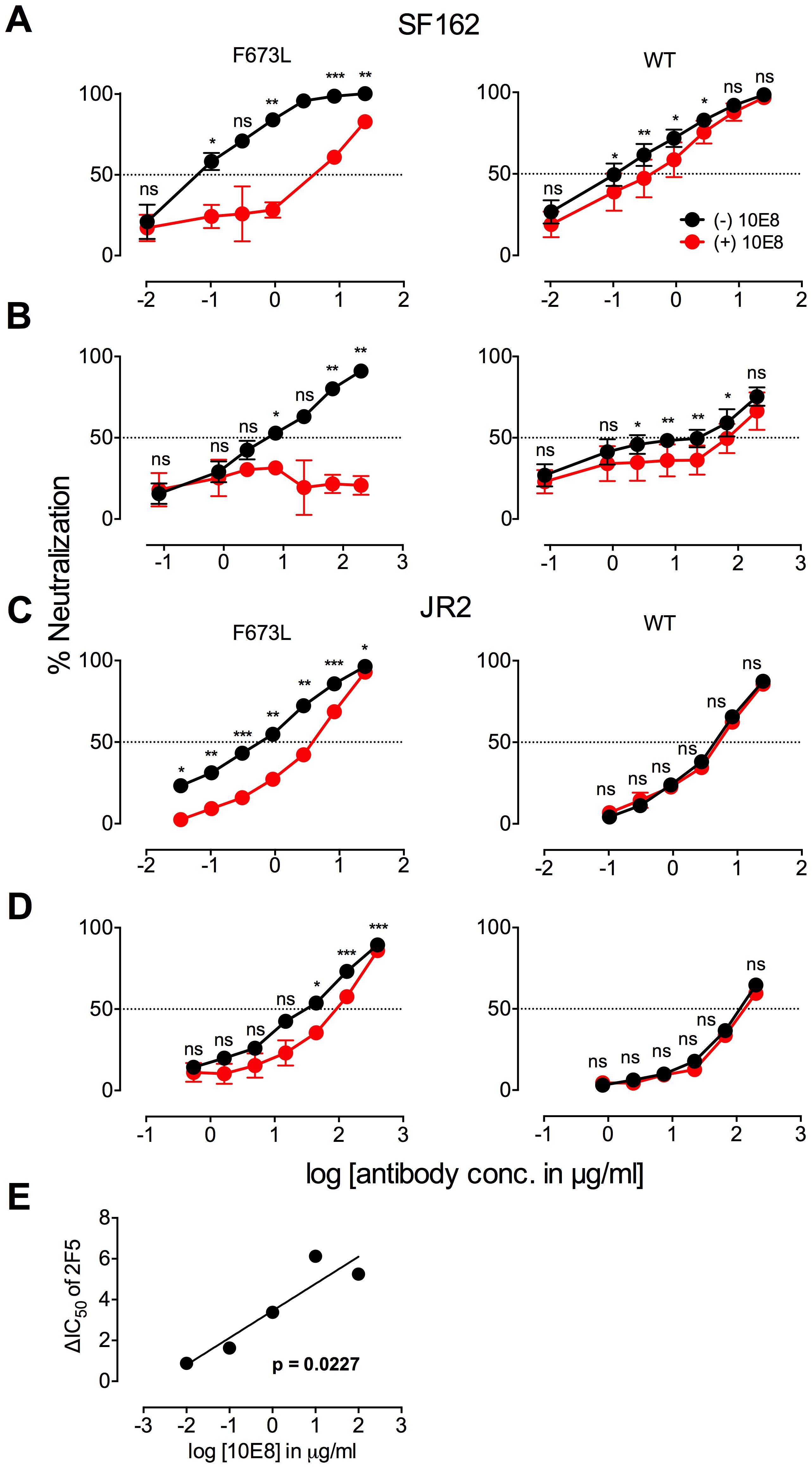 Presence of 10E8 diminishes neutralization sensitivity of HIV-1 to 2F5 and Z13e1.