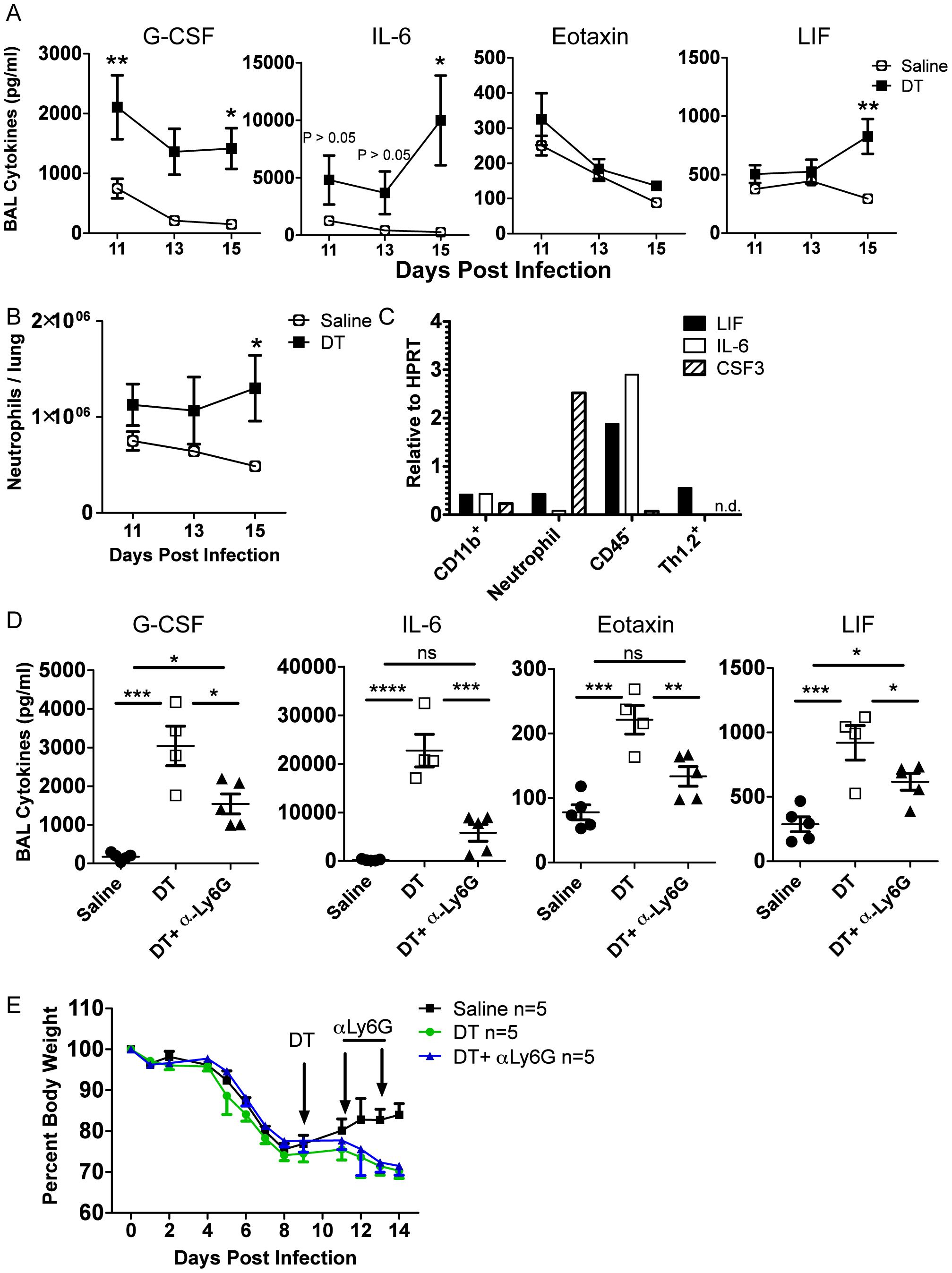 Tregs suppress neutrophil-dependent cytokines.