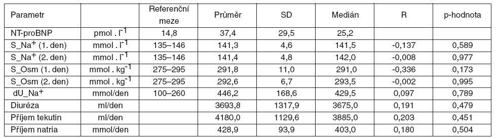 Korelace NT-proBNP k měřeným parametrům