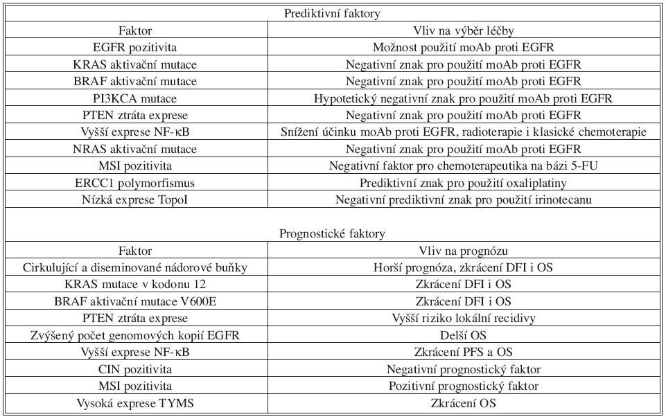 Přehled nejdůležitějších prediktivních a prognostických faktorů u kolorektálního karcinomu. Následující přehled obsahuje až na několik výjimek (například KRAS mutace v predikci odpovědi na moAb proti EGFR) znaky, které nejsou v současné době zavedené v klinické praxi, ale řada studií ukazuje na jejich možný význam. U většiny z nich je v současné době potřeba další evaluace velkými randomizovanými studiemi. DFI = disease-free interval; OS = overall survival  Tab. 1. Overview of the most important predictive and prognostic factors in the colorectal arcinoma. The following overview contains, with few exceptions like KRAS mutation in the prediction of the response on the treatment by moAb again EGFR, mainly factors which are not at present use in the clinical practice, but exist several studies which indicates their importance for the prognosis or prediction of the disease outcome. Majority of the factors need further evaluation in randomised studies. DFI = disease-free interval; OS = overall survival