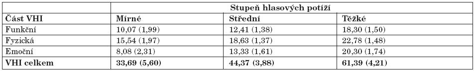 Střední hodnoty (a směrodatné odchylky) pro VHI části a pro celkové VHI skóre jako funkce hlasových potíží subjektivně vnímaných pacientem. Podle Jacobsonové a kol. (10).