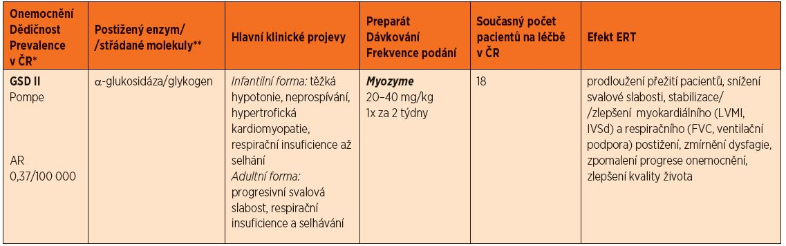 *Incidence dle Poupětová a kol. 2010 **Uvedeny jsou pouze hlavní substráty střádání. Globotriaosylceramid a galabiosylceramid patří mezi sfingolipidy; dermatansulfát, heparansulfát, keratansulfát a chondroitinsulfát patří mezi glykosaminoglykany, dříve mukopolysacharidy. <sup>#</sup>AR – autosomálně recesivní <sup>¥</sup>Pro mukopolysacharidózy je typický rozvoj charakteristických rentgenových změn charakteru dysostosis multiplex – sedlo hypofýzy ve tvaru J, rybí obratle, veslovitá žebra, srdčitá pánev, dysplazie kyčelního kloubu <br><i>Zkratky: LVMI – index hmotnosti levé komory, 6MWT – šestiminutový test chůze, 3MSC – tříminutový test chůze do schodů, FVC – forsírovaná vitální kapacita, IVSd – tloušťka interventrikulárního septa v diastole, GAGs – glykosaminoglykany</i>