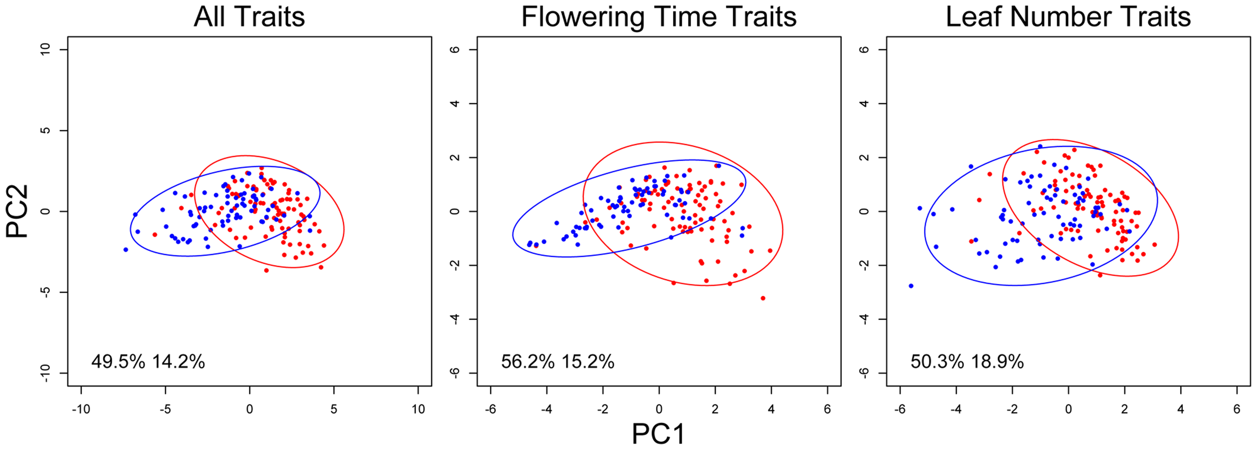 <i>nFT</i> alters the covariance structure of multiple phenological traits.