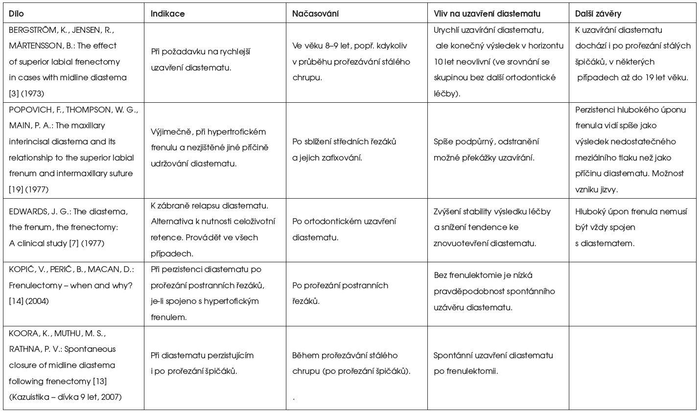 Přehled názorů na indikace a načasování frenulektomie v léčbě diastematu