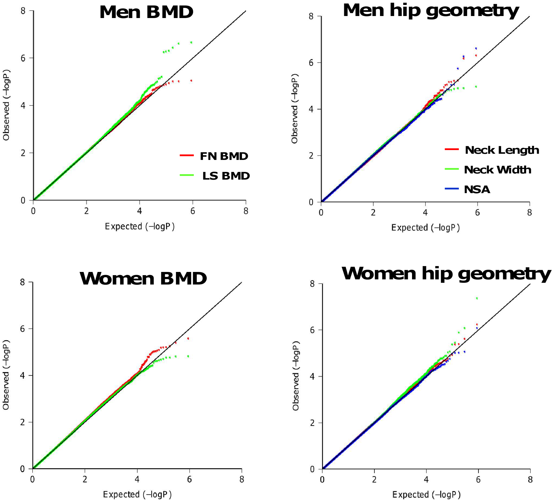 Quantile-Quantile plots for BMD and HSA in additive genetic models.
