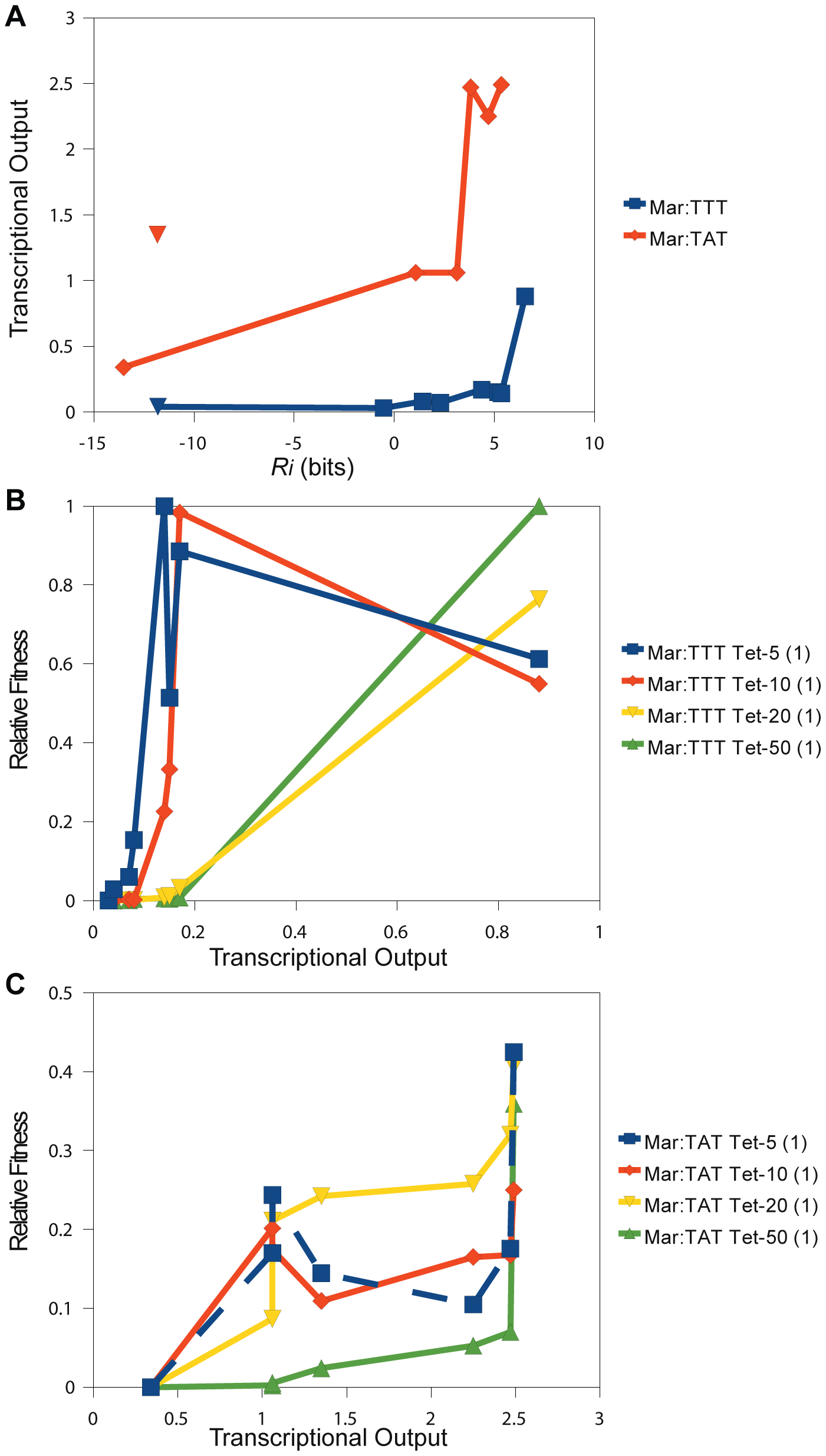 Direct comparison of relative fitness to transcriptional output.