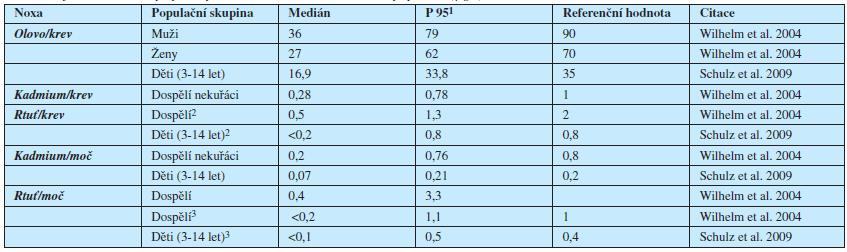 Tab. 2. Referenční hodnoty vybraných kovů v krvi a moči německé populace (μg/l)
