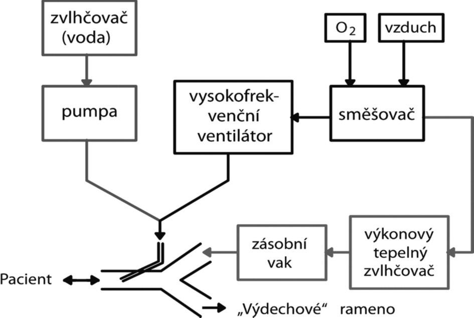 Schematické znázornění tryskové ventilace a jedné z možností zajištění zvlhčování ventilační směsi