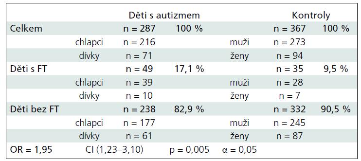Výskyt PNI u pacientů s autizmem a zdravých dětí – donošených (≥ 38. týden).