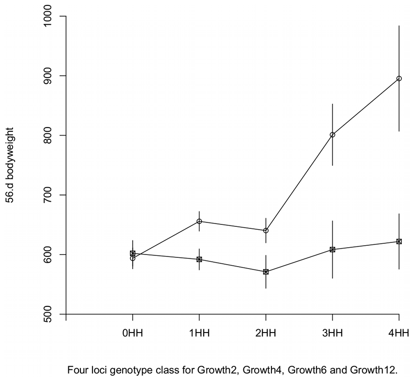Genotype-phenotype maps in HWS and LWS genetic background at <i>Growth9.1</i>.