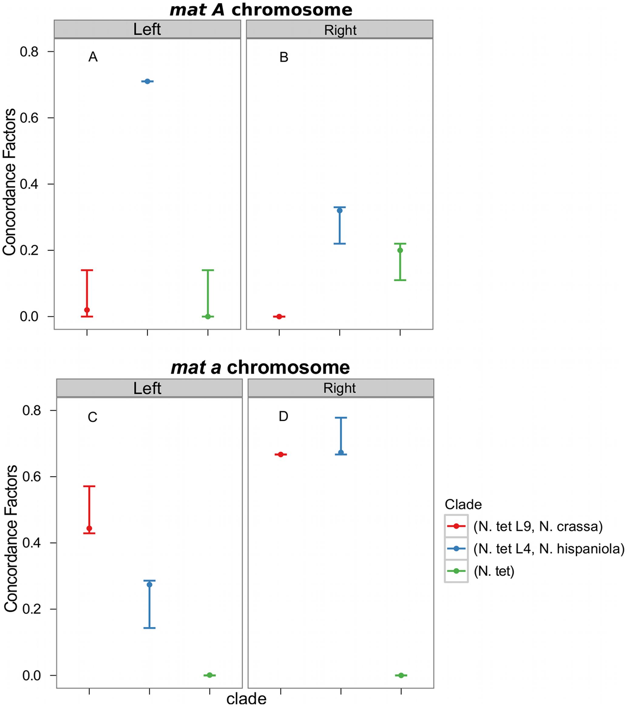 Concordance factors on the mating-type (<i>mat</i>) chromosome support a post-introgression crossover between the <i>Neurospora tetrasperma</i> L4 <i>mat</i> chromosomes.