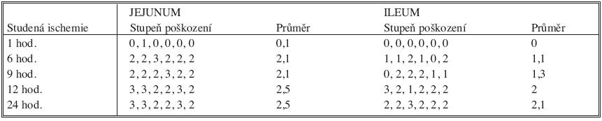 Stupeň poškození štěpu v závislosti na době studené ischemie Tab. 2. Graft damage depending on the cold ischemia period duration