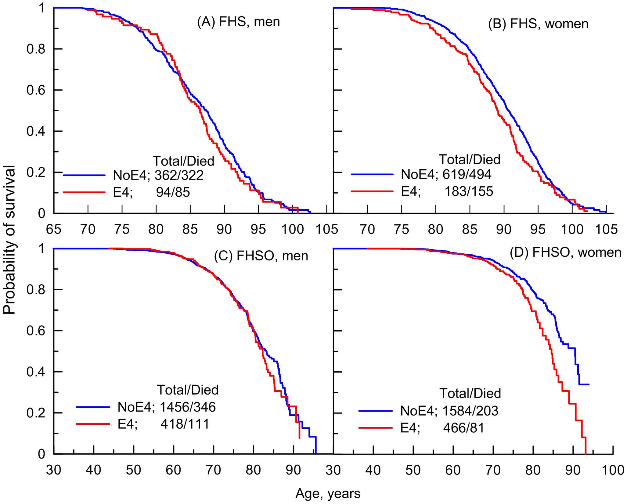 Empirical age patterns of survival of the ApoE4 carriers and non-carriers in the FHS.