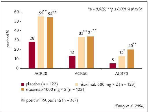 Studie DANCER: Odpověď (ACR) ve 24. týdnu po jedné sérii infuzí rituximabu.