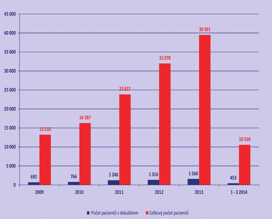 Počet pacientů s dekubitem ze všech pacientů na pracovišti