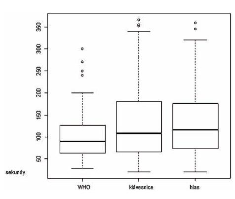 Obr. 5 Krabicový diagram tří použitých metod záznamu vyšetření pacientů