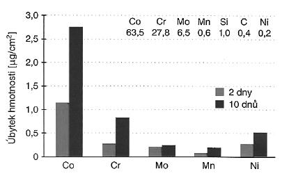 Korozní chování dentální slitiny Co – Cr – Mo. Převzato z: Progresdent, 2002, 6, s. 32-37, Drápal S.: Kobaltové dentální slitiny.