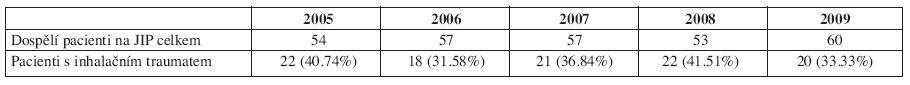 Podíl celkově přijatých dospělých pacientů a pacientů s inhalačním traumatem na JIP KPRCH v letech 2005-2009.