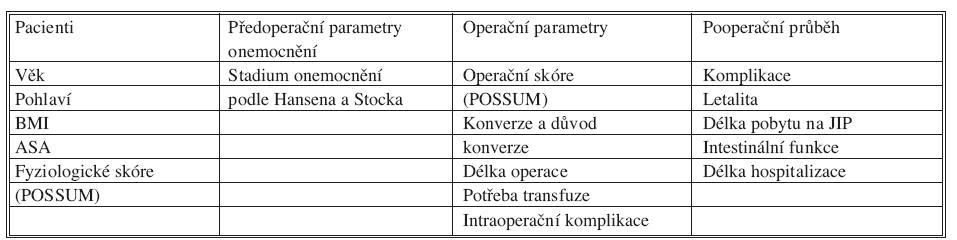 Sledované parametry Tab. 2. Observed parameter