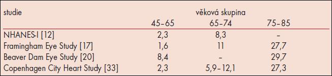 Prevalence AMD (%).