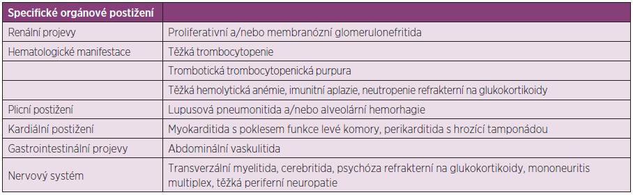 Specifické indikace pro imunosupresivní léčbu nemocných s SLE, upraveno dle Papadimitraki ED et al. (103).