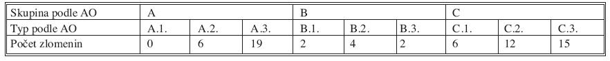 Zastoupení jednotlivých typů zlomenin distálního radia v našem souboru Tab. 1. Individual distal radius fracture types distribution in the patient group