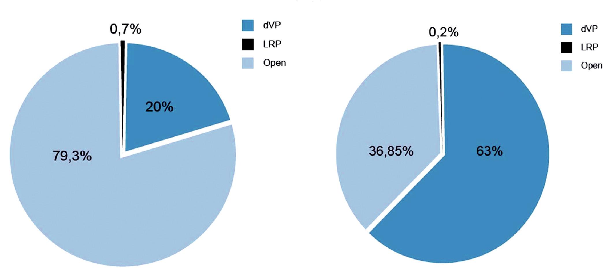 Obr. 7A, B. Vývoj situace v USA za rok 2005 a 2007, hodnotící procento provedených radikálních prostatektomií (RP) pro karcinom prostaty jednotlivými operačními technikami  Vývoj situace v USA provedených radikálních prostatektomií (dVP= robotická RP, LRP= laparoskopická RP, Open= otevřená RP) uvedených letech potvrzuje dramatickou změnu ve změně operační techniky ve prospěch roboticky asistovaného výkonu. Extrémní náročnost radikální prostatektomie je příčinou proč zůstává konvenční laparoskopická radikální prostatektomie standardně prováděná pouze na menším počtu pracovišť a pro menší počet nemocných, jak ukazuje tento graf , kdy pouze 0,7 % bylo provedeno v USA laparoskopicky v r. 2005. Roboticky je v USA prováděno v souãasnosti již více než 60 % všech radikálních prostatektomií. Během pouhých 2 let se robotická daVinci<sup>®</sup> radikální prostatektomie v USA a řadě dalších zemí stala novým zlatým standardem operační léčby CaP a v současnosti je již takto léčena většina nemocných.