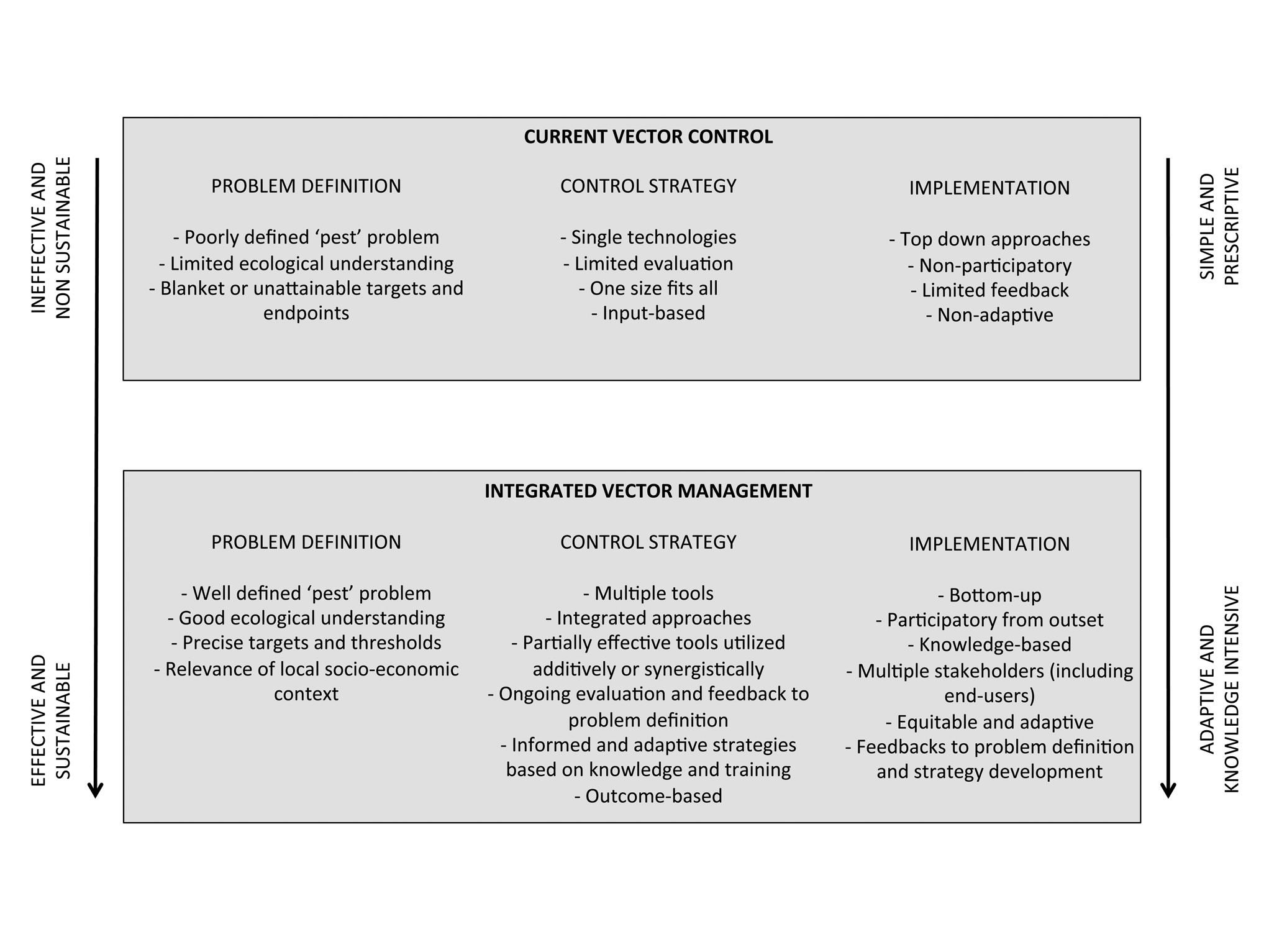 Features of current vector control strategies compared with potential integrated vector management (IVM).