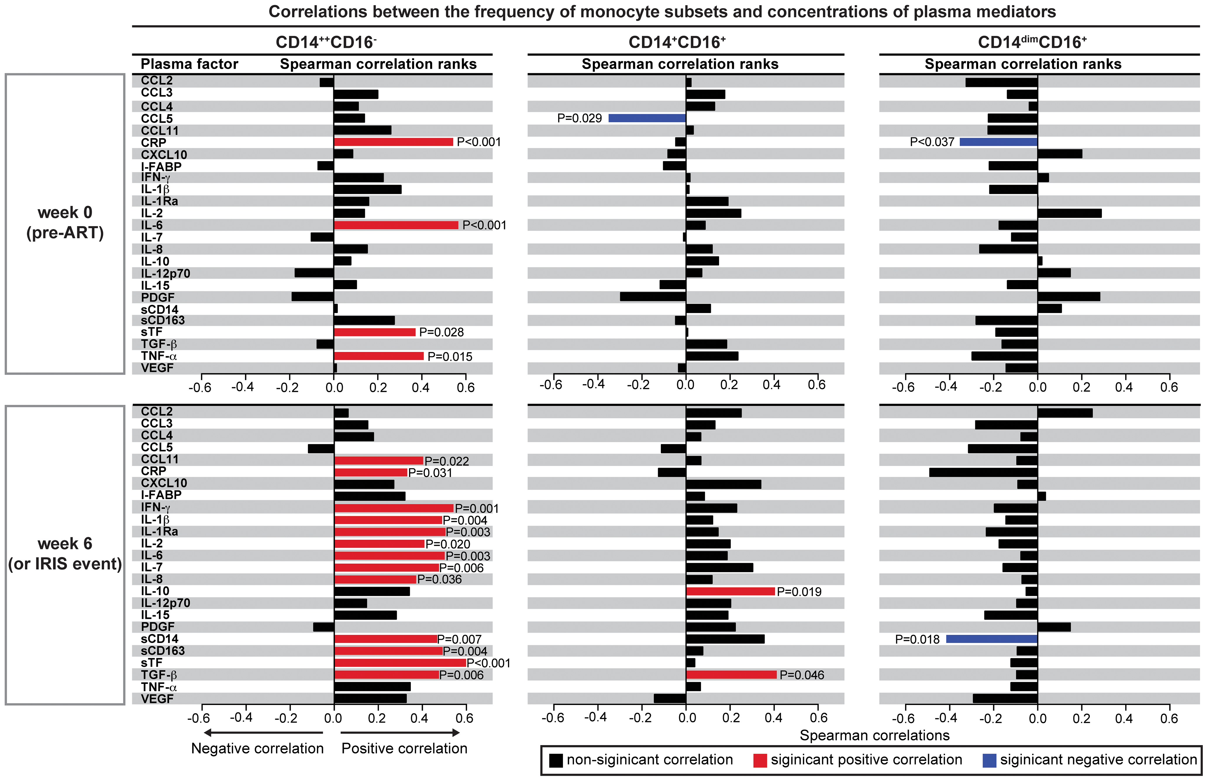 The CD14<sup>++</sup>CD16<sup>−</sup> monocyte subset strongly correlates with pro-inflammatory biomarkers in TB-HIV co-infected individuals upon ART initiation.