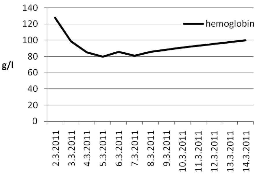 Hodnoty hemoglobinu Graph 3. Hemoglobin values