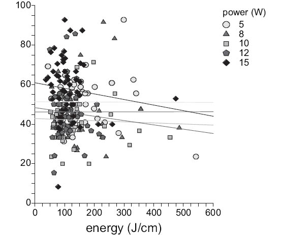 4. Kontrakce v závislosti na energii na centimetr Fig. 4. Shrinkage plotted against energy per centimeter