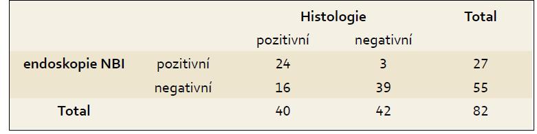 Porovnání výsledků endoskopie a histologie. Tab. 2. Comparison of endoscopy and histology results.
