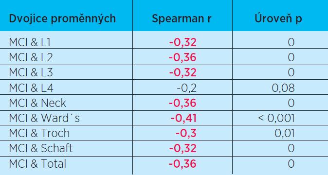 Korelace kostní denzity a hodnoty indexu MCI. Červeně jsou označeny statisticky významné korelace