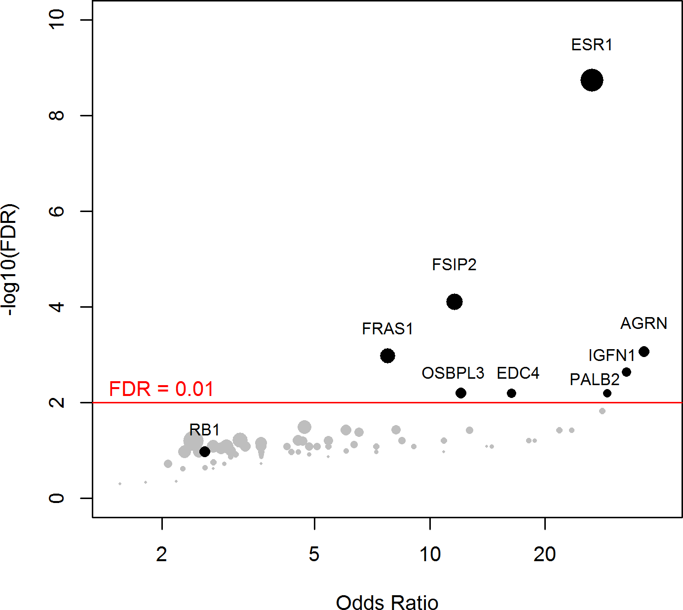 Genes more frequently mutated in mBC as compared to eBC (TCGA).