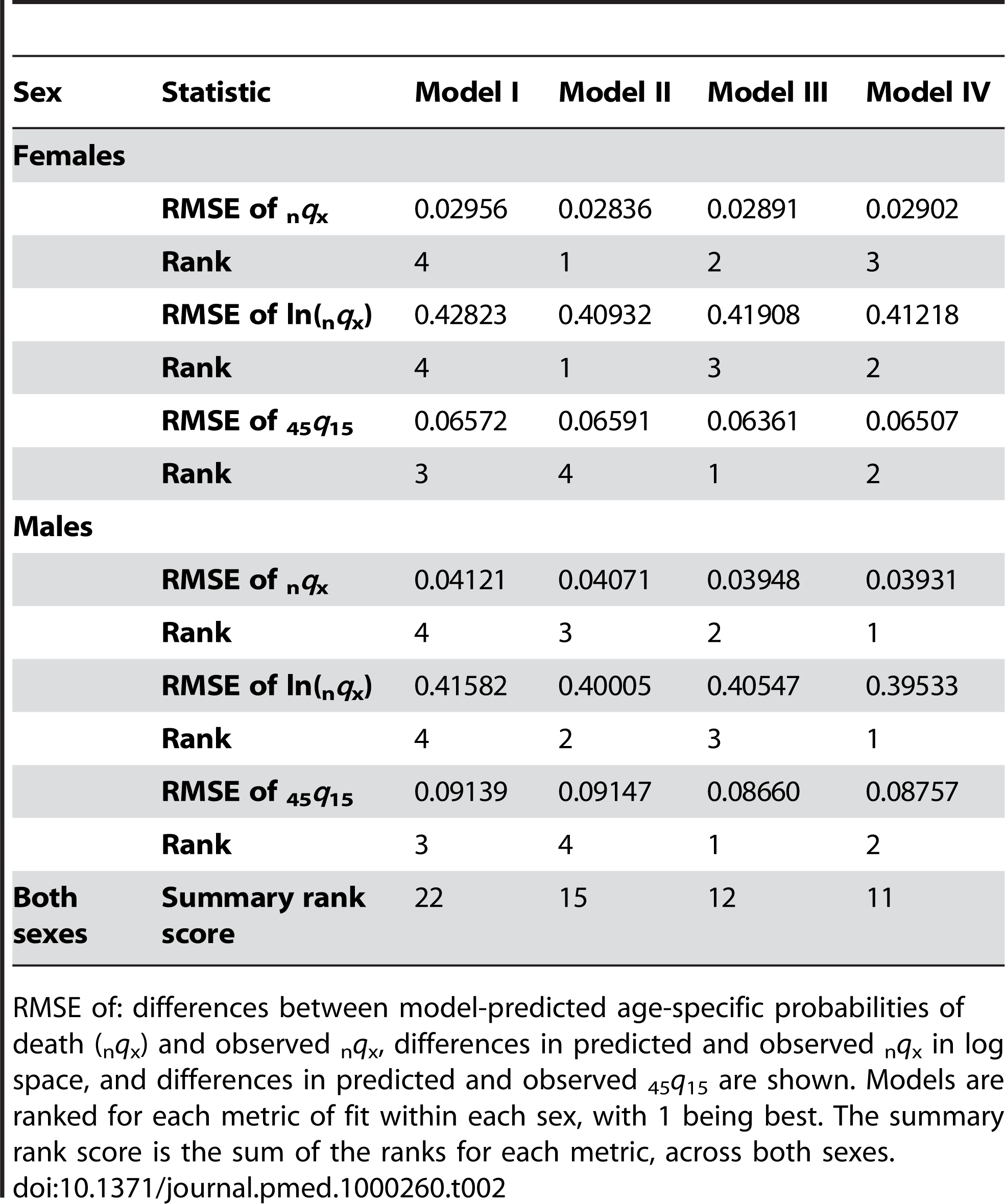 Model fit results from applying different age-pattern groupings to sibling survival data.