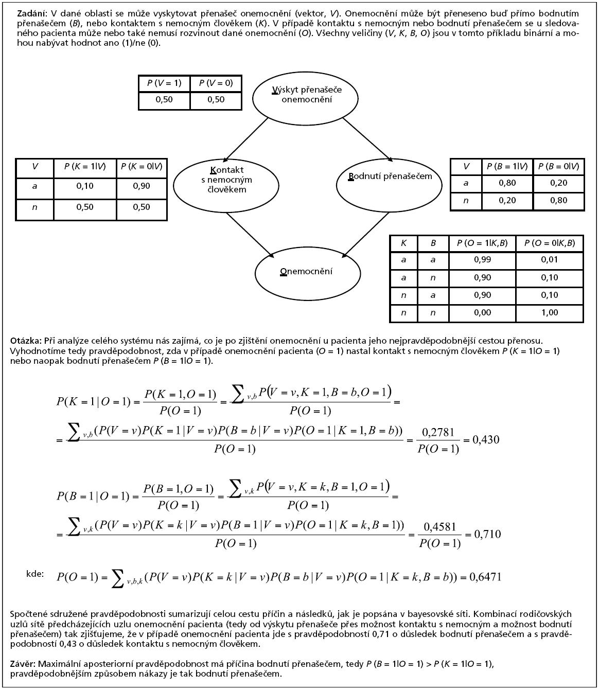 Příklad 2. Aplikace bayesovské sítě pro statistické usuzování (inferenci) při diagnostice příčiny onemocnění.