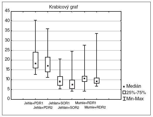 Grafické znázornění změn TMF, subtestů Jehla, Jehlan, Mumie