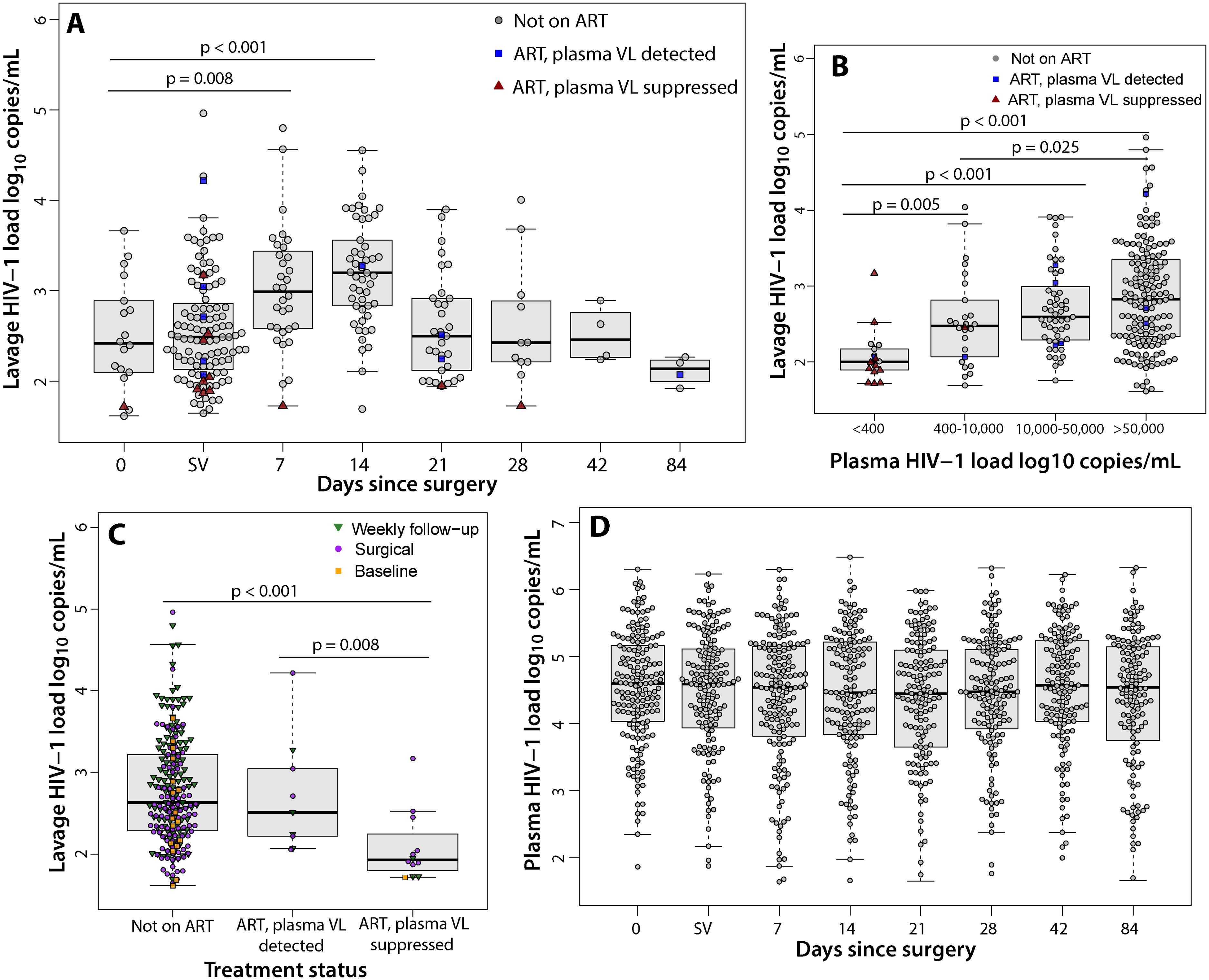 Penile shedding HIV viral load stratified by ART status and plasma viral load.