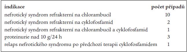 Indikace k léčbě cyklosporinem.