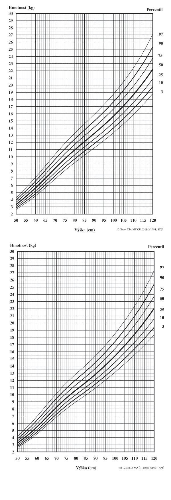 1a. Hmotnost k tělesné délce/výšce. Chlapci 50–120 cm 1b. Hmotnost k tělesné délce/výšce. Dívky 50–120 cm