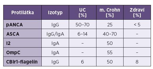 Protilátky pri zápalových chorobách čreva Tab. 1. Antibodies in inflammatory bowel diseases