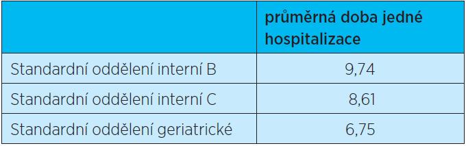 H 8 Doba hospitalizace (počet dní) potřebná na léčbu kardiovaskulárních onemocnění (Dg. I) na geriatrickém standardním oddělení je nižší než na standardních interních odděleních